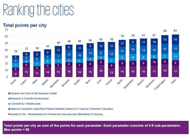 Kpmg: Milano in coda alla classifica delle città europee